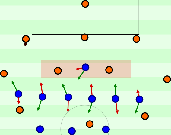 If the opposing team uses a deeper dropping holding midfielder, it changes little. On the contrary: The 3-6-1 should have it easier to keep the opponent in irrelevant zones and the movement when shifting should be simpler / more success stable.
