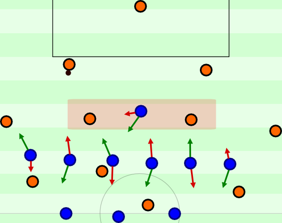 Position oriented and more cautious 3-6-1 (-0)–high press with two (or three) possible pressing schemes.