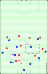 The flaw in United's pressing which opened space for Messi