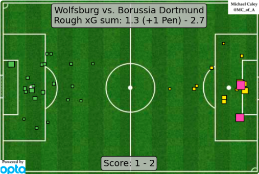 Michael Caley's xG map, showing Dortmund's superiority over Wolfsburg.