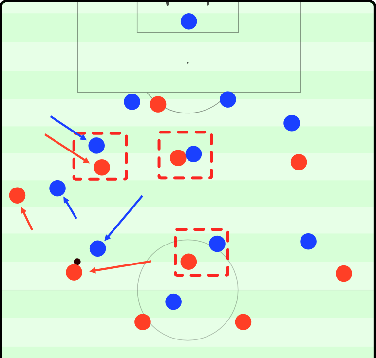 Bayern unable to exploit the distorted Inter defense