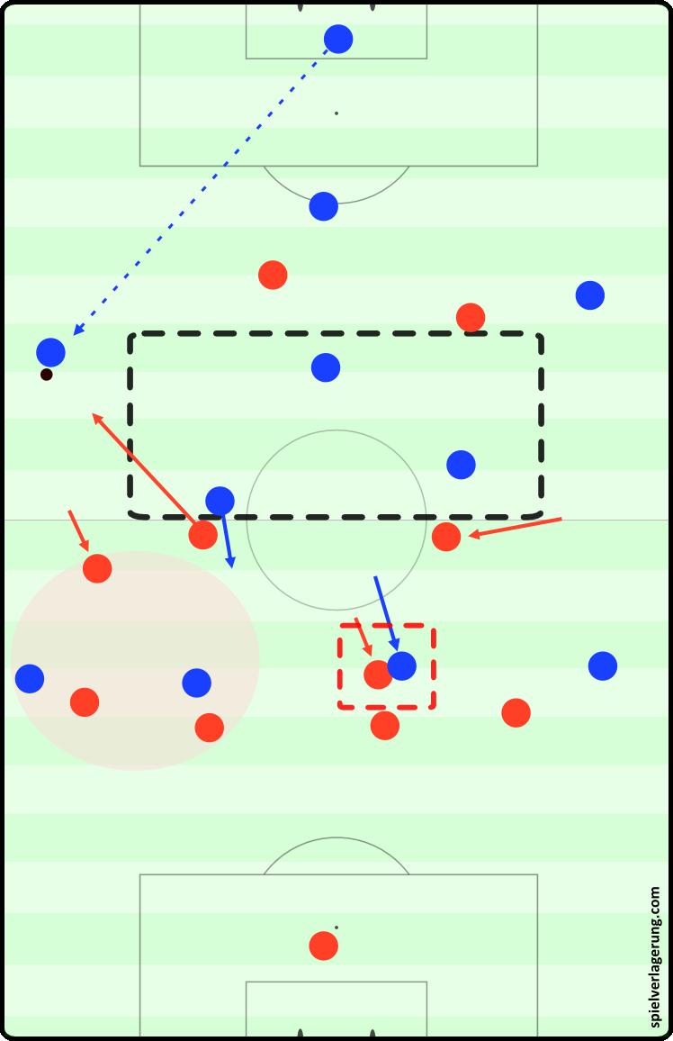 The AC Milan approach to Ajax's buildup