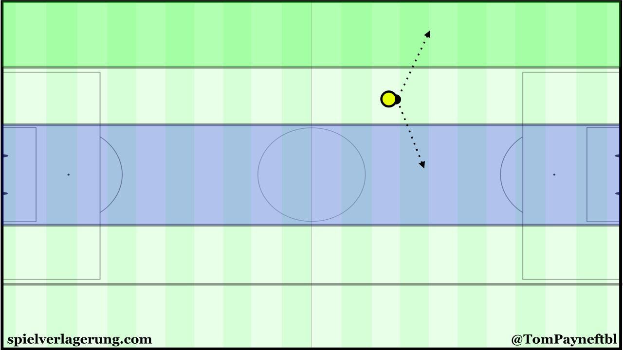 The half-space is next to a wing and the centre. The differences between the spaces provide strategical variability in attack.