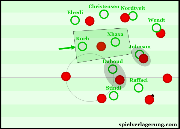 Here we can see Korb move into midfield to maintain spatial compactness in the 6 space.
