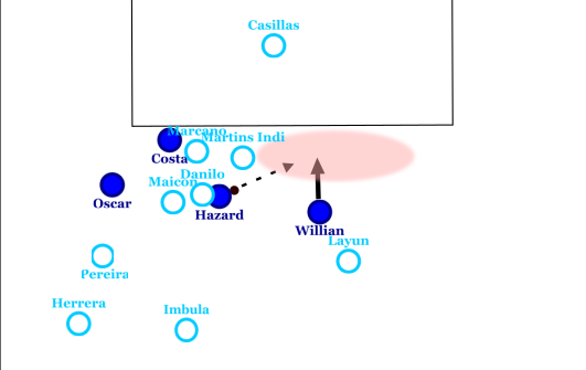 willian goal 2