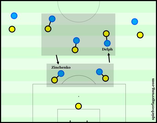 City's man-oriented pressing against Dortmund.