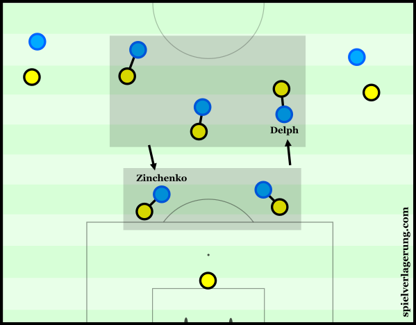 City's man-oriented pressing against Dortmund.
