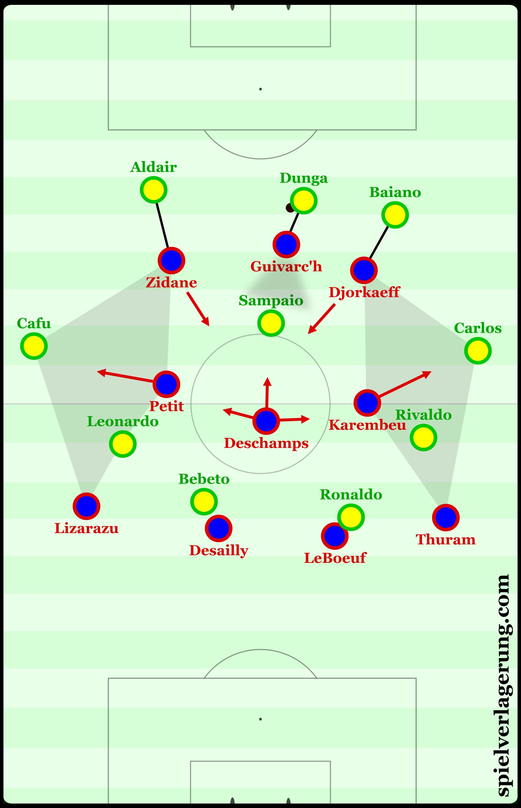 France during Brazil's build-up