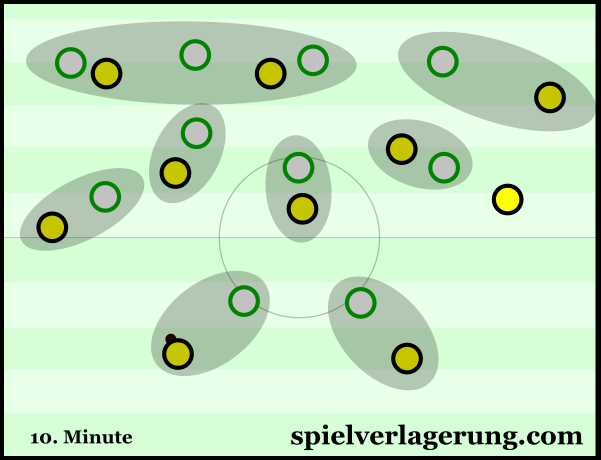 Gladbach's man-oriented defensive strategy.