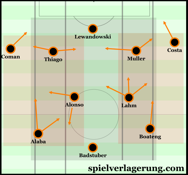 The variability which came through the occupation of the half-spaces in Bayern's 3-2-4-1