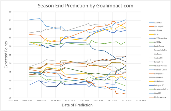 GoalImpact's Serie A points trajectories. Juventus dropped down after a poor start but are now back on track.