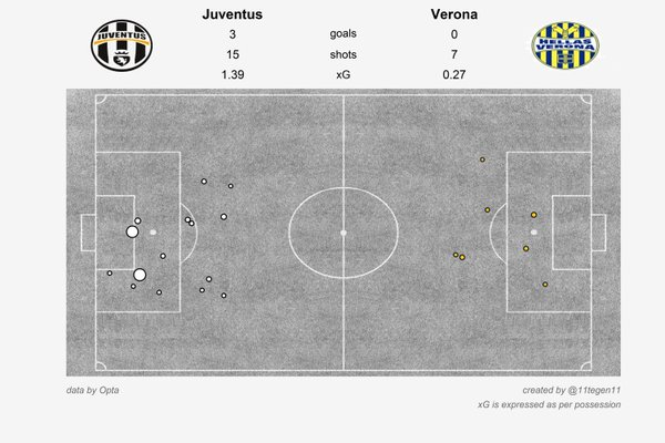 An xG map of the game, courtesy of Tegen11.