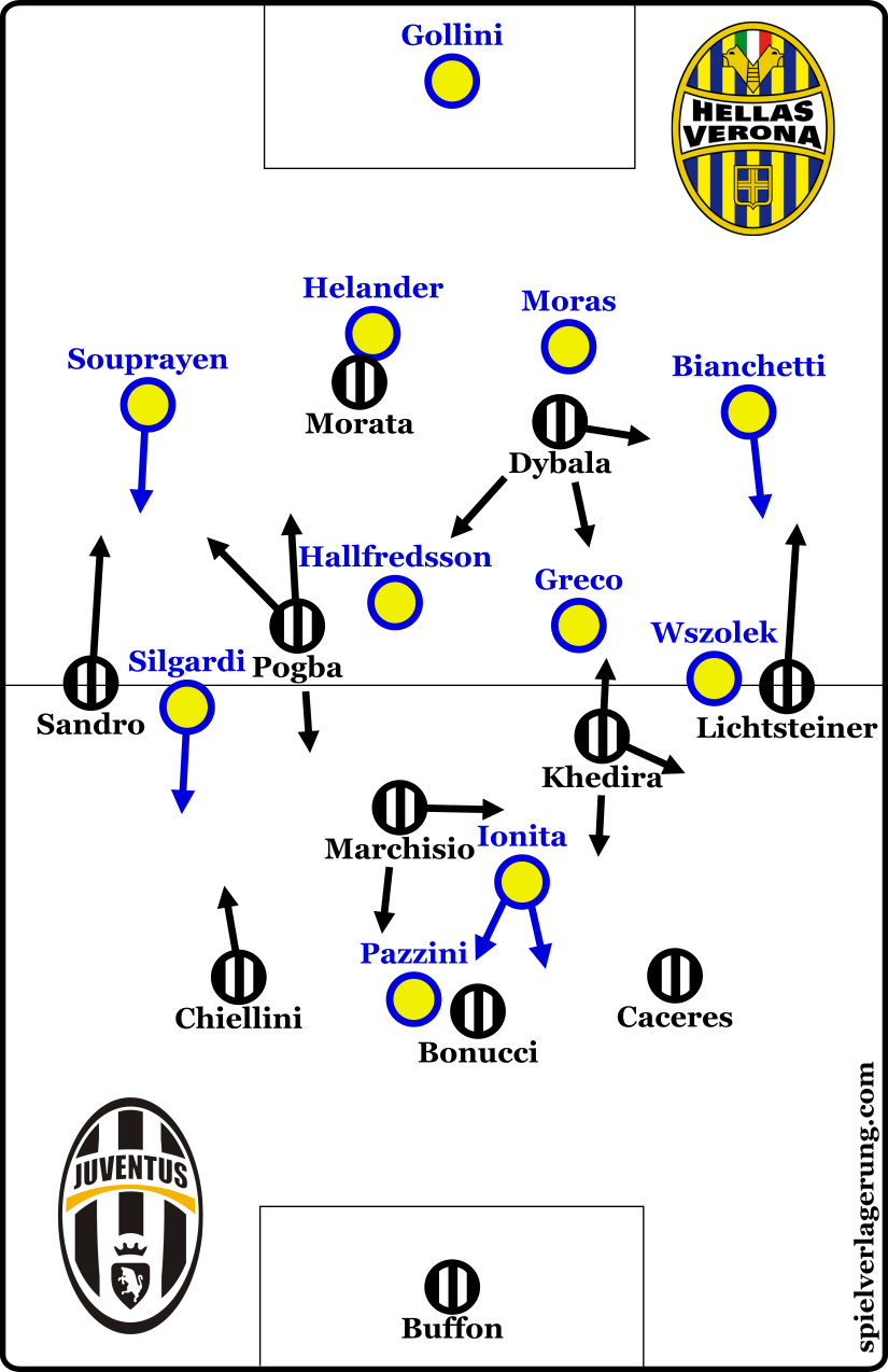 The two formations.