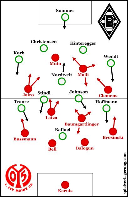 Mainz' 4-4-2 against Gladbach's 4-1-4-1