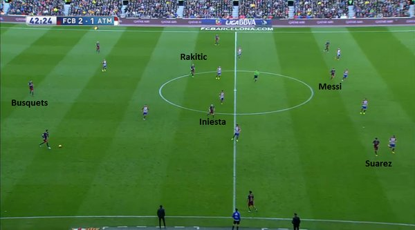Barcelona's rotations. Again thanks to RM.