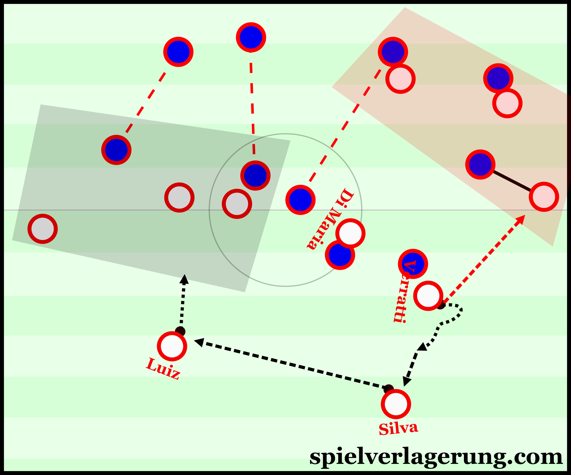 David Luiz is given space to drive forward with the ball after Verratti attracts pressure to the opposite half-space.
