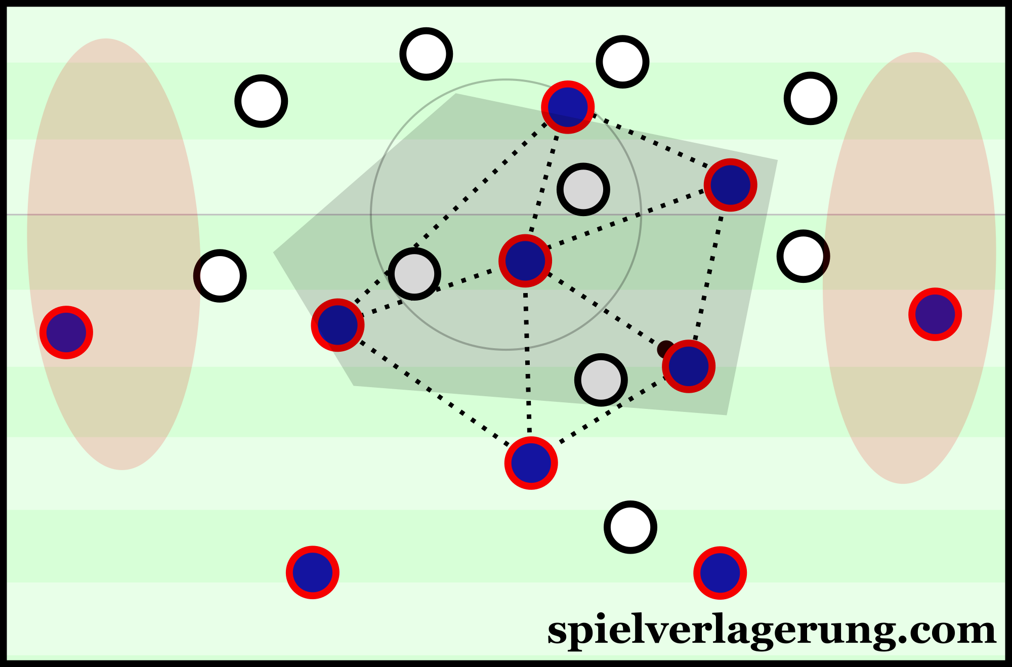 PSG's central-focus leads to high levels of connections through the middle.