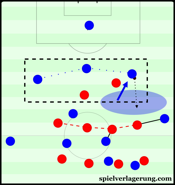 Mainz struggled to develop access in the half-space during these moments.