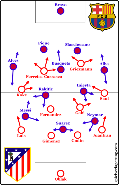 The two starting formations
