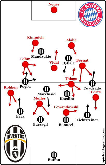 The starting formations.