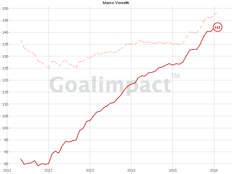 Marco Verratti's goalimpact, thanks to Jörg of @goalimpact for giving me the use of these graphs. Click on the image to be taken to his twitter!