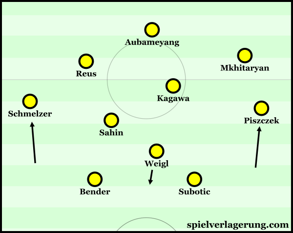Piszcek acting higher now with Weigl dropping into the defensive line instead.