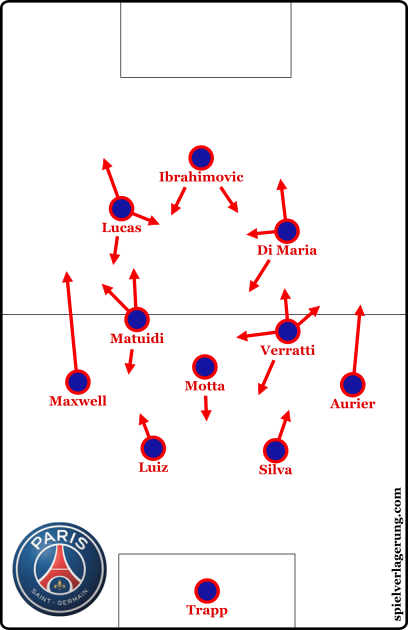PSG's narrow 4-3-3 shape.