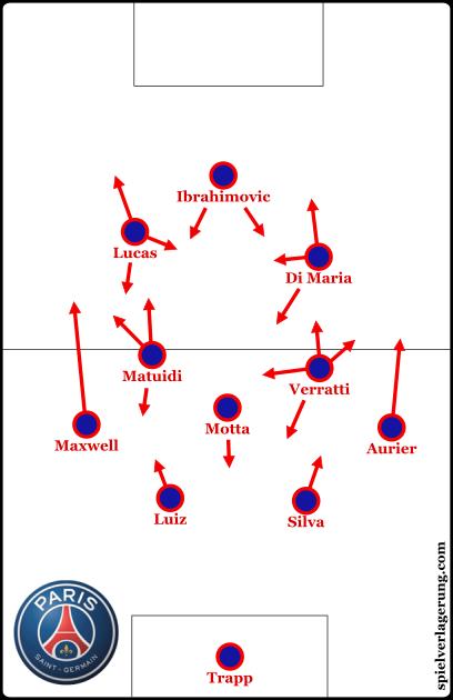 PSG's narrow 4-3-3 shape.