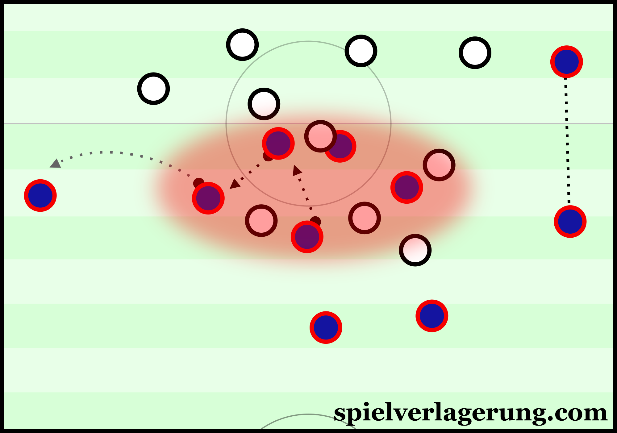 PSG showing weak structuring in their recent match with Lyon. There is only one clear forward pass available and even that has limited potential.
