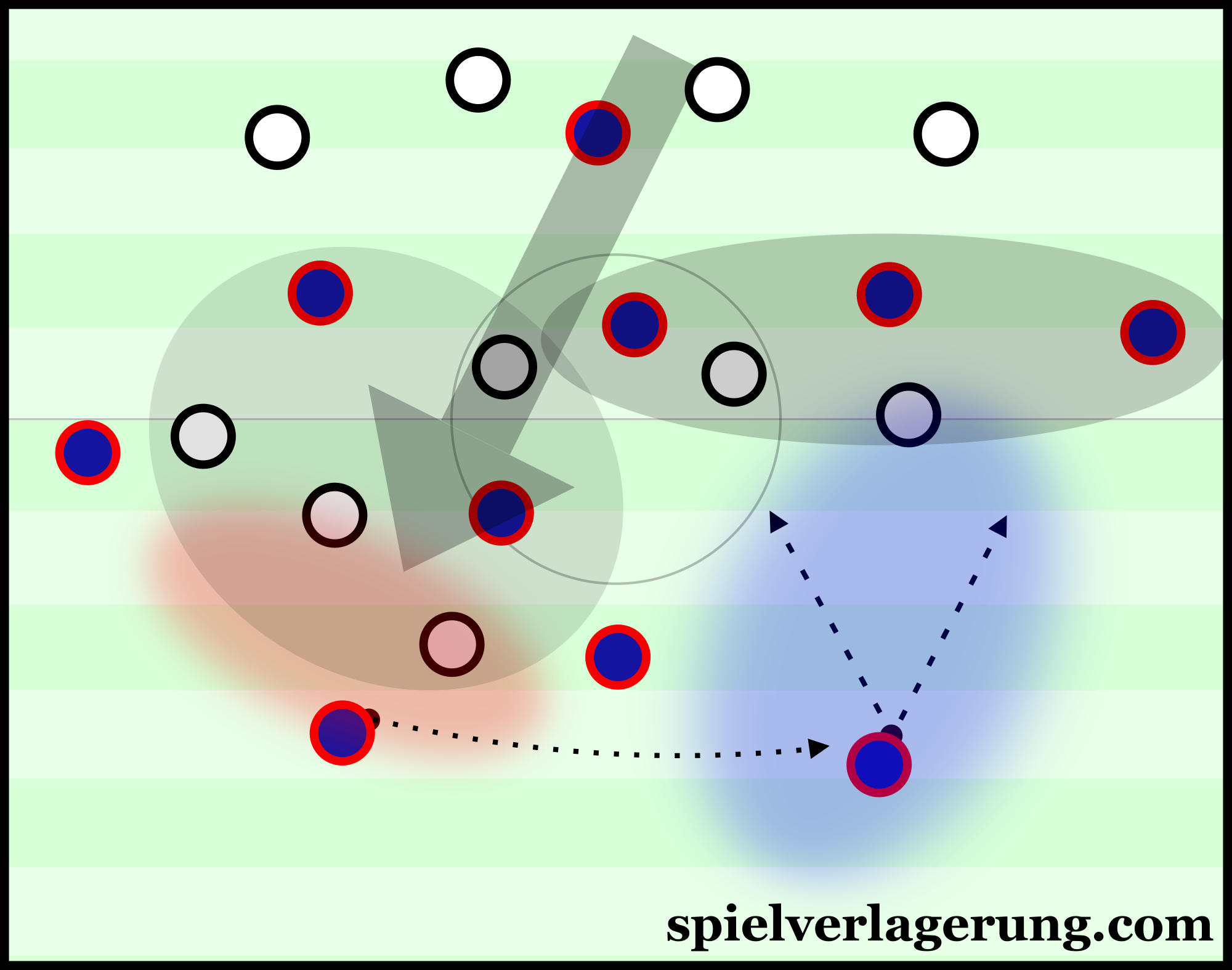 PSG can build-up in one half-space to then switch to the opposite and exploit the opened space.