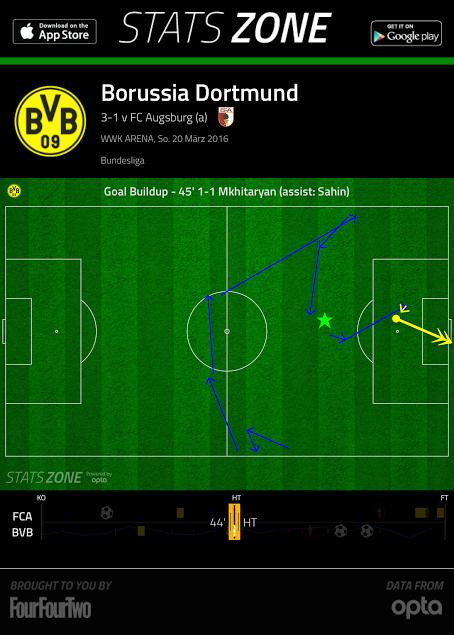 2016-03-20_Augsburg-Dortmund_BVB-First-Goal