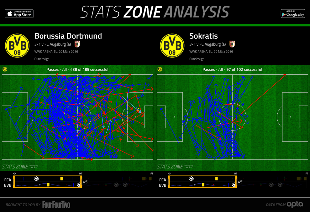 2016-03-20_Augsburg-Dortmund_BVB-Sokratis-Passes-HT1