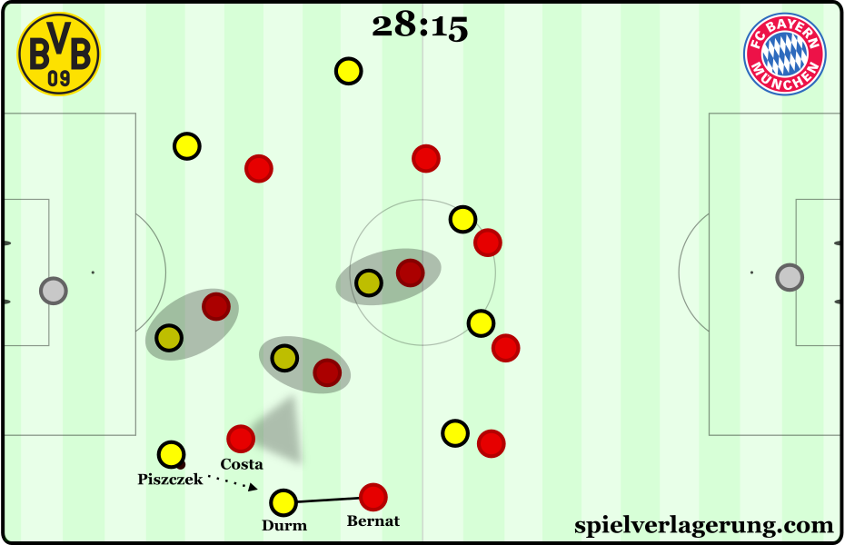 Bayern invited the pass to Durm on the touchline, Bernat keeps his distance...