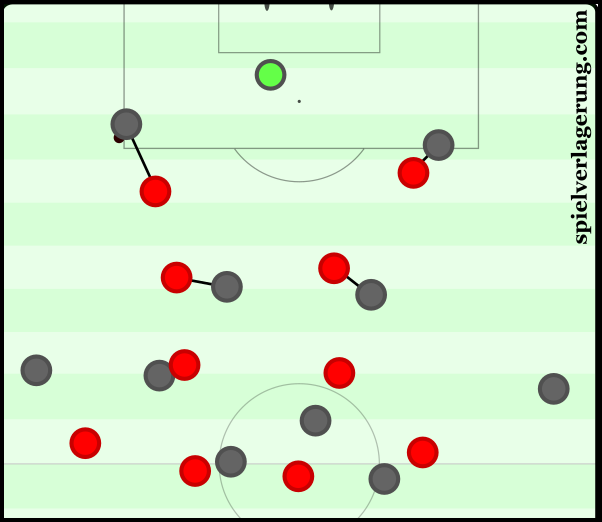 England's situational 4-2-2-2 press from the man-orientations.