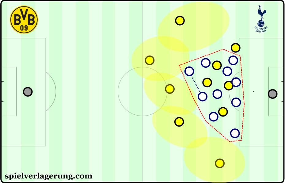 Dortmund's counterpressing was strong with a good control over space for recoveries.