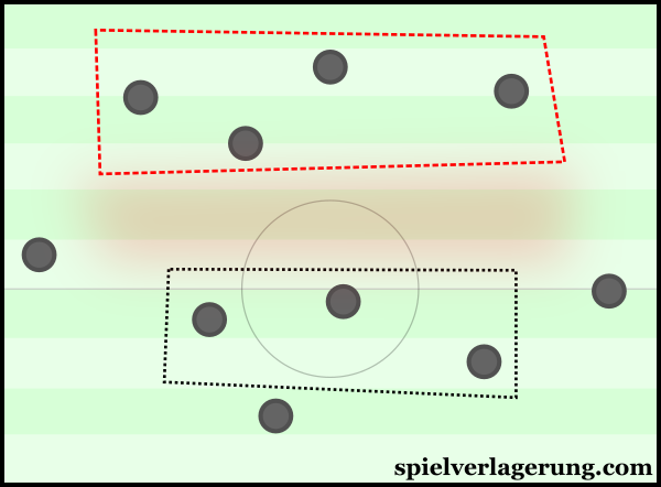 Germany's disconnect between the first two lines and the forwards higher up.