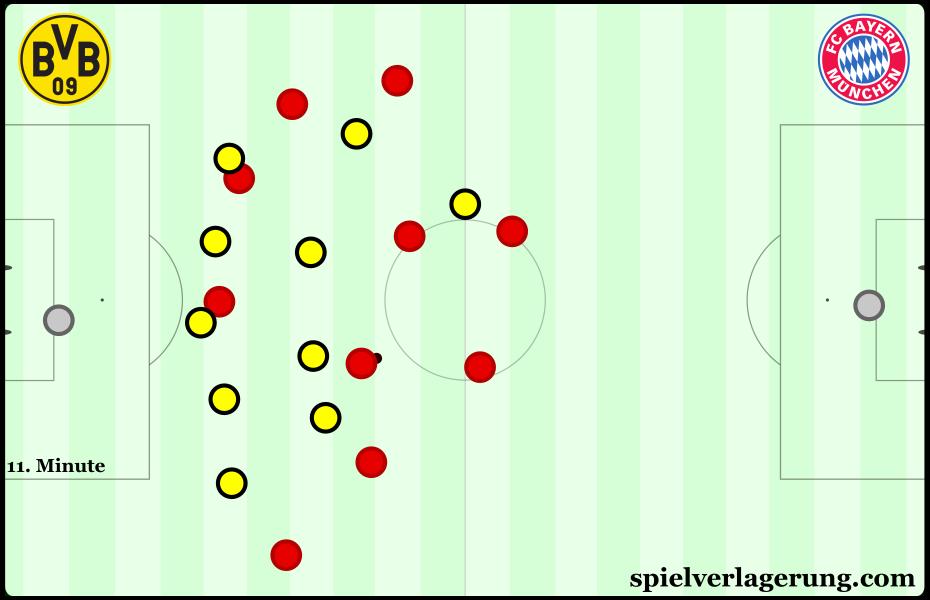 Dortmund's 5-4-1 deeper within their own half.