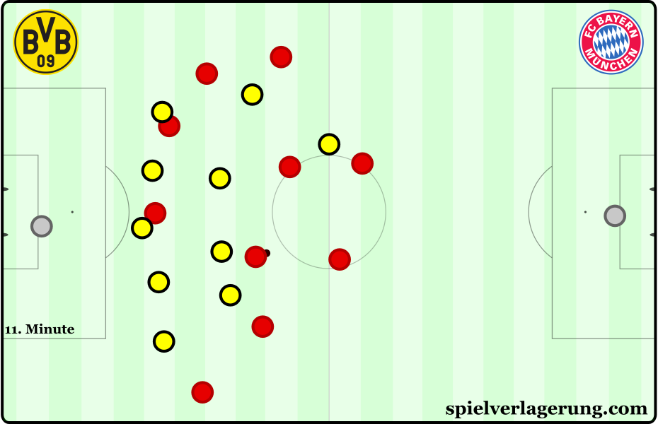 Dortmund's 5-4-1 deeper within their own half.