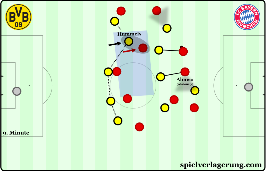 Through moving out of the defensive line, Hummels can cover Müller's movements and occupy the space behind the central midfielders.