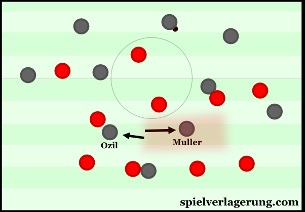 Müller finding space after rotating with Özil.