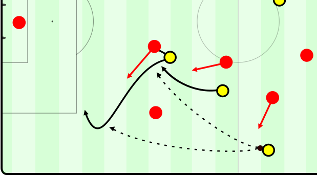 Movement pattern example: Suarez makes the halfspace run, and Bakambu moves into the advanced wing area.
