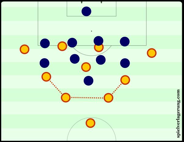 Barcelona's 1-2-3-4