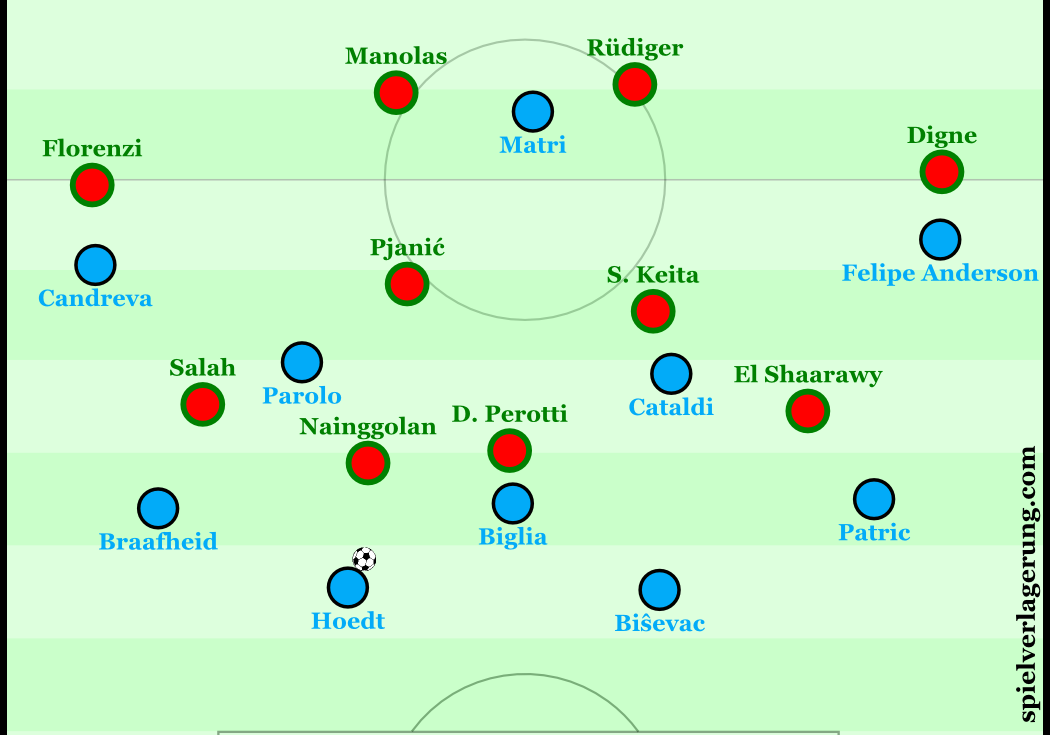 2016-04-05_Lazio-Roma_Roma-defensive-structure
