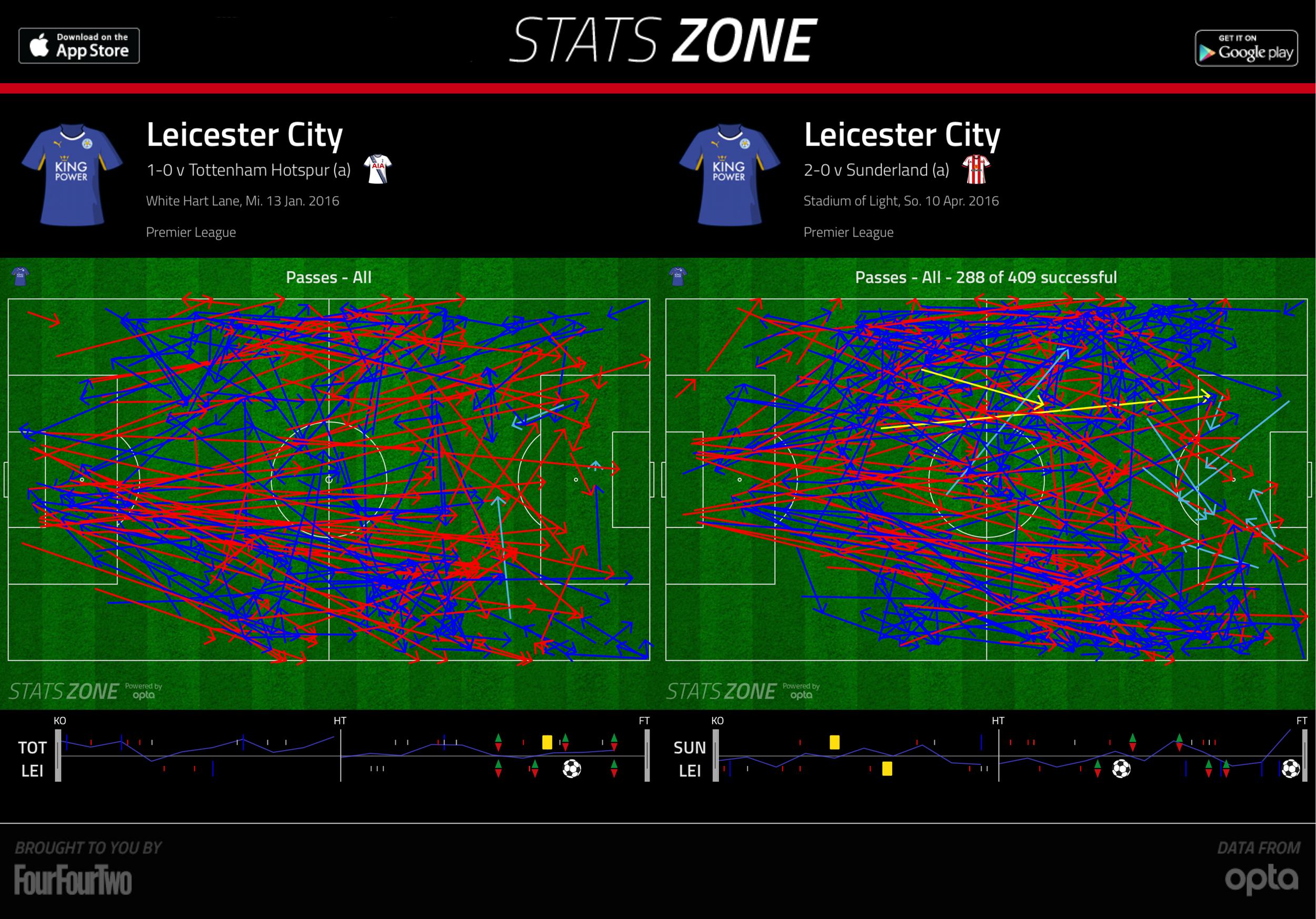 2016-04-11_Leicester_Passes-vs-Tottenham-Sunderland