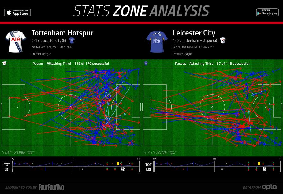2016-04-11_Leicester_Passes-vs-Tottenham