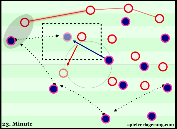 Bayern's switch which opened the half-space behind Saul.