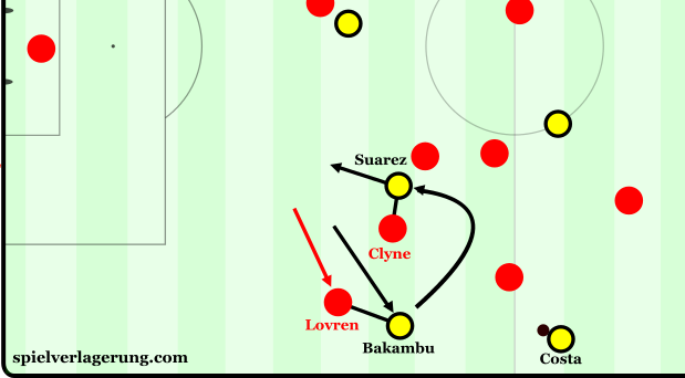 Another movement pattern created: Bakambu comes short & wide, Suarez goes long & narrow. Man markers follow and the defensive structure is destroyed.
