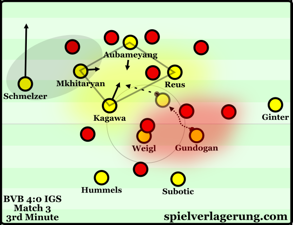 Gündogan's ability to evade pressure is an extremely valuable attribute. This diagram is taken from my BVB analysis from late 2015.