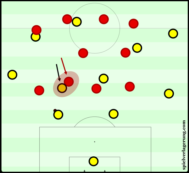 Liverpool often appeared as a 4-2-4 due to the man-oriented midfield.