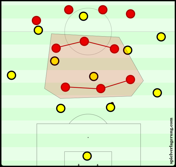 Liverpool's 4-3-3 in pressing.